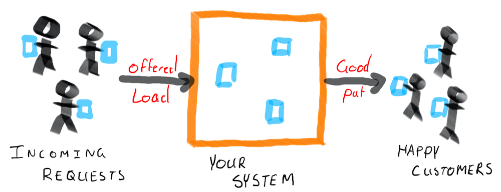 Diagram showing customers offering load, goodput, and concurrency