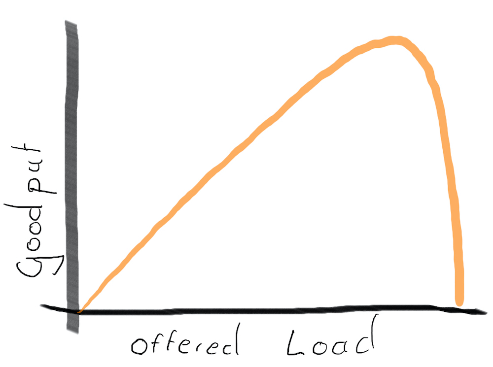 Diagram showing goodput curve